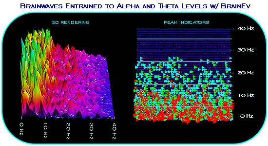Sample Brainwave Entrainment EEG Readings